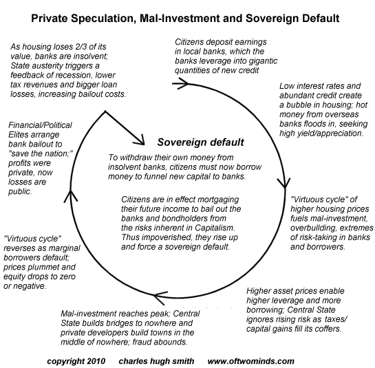 Charles Hugh Smith: How Sovereign Default Works