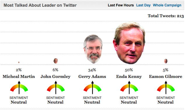 The Journal.ie: Twitter Tracker -- Most Talked About Leader on Twitter: 50% Enda Kenny, 34% Gerry Adams, 6% John Gormley, 5% Eamon Gilmore, 2% Micheal Martin