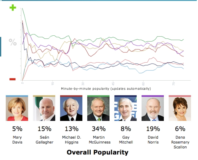 11/10/04 vincent browne presidential debate online poll results