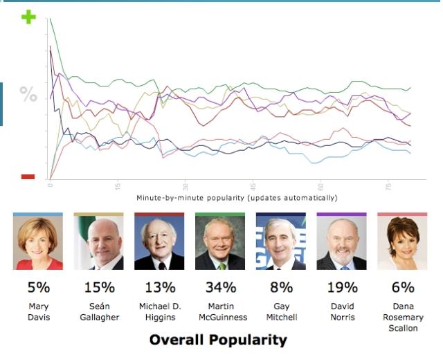 11/10/04 vincent browne presidential debate online poll results