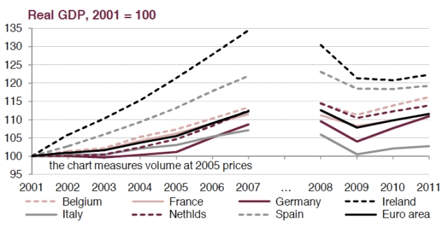 Real GDP, 2001 = 100; the chart measures volume at 2005 prices